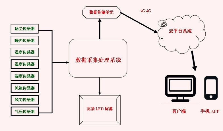 建筑工地扬尘污染监控系统拓扑结构图 二、系统组成与功能   (一)系统组成   建筑工地扬尘污染监控系统由颗粒物在线监测仪、数据采集和传输系统、视频监控系统、后台数据处理系统及信息监控管理平台共四部分组成。系统集成了物联网、大数据和云计算技术,通过光散射在线监测仪、云台摄像头、气象五参数采集设备和采集传输等设备,实现了实时、远程、自动监控颗粒物浓度;数据通过采用3G/4G网络传输,可以在智能移动平台、桌面PC机等多终端访问;监控平台还具有多种统计和高浓度报警功能,可广泛应用在散货堆场和码头、混凝土搅拌站